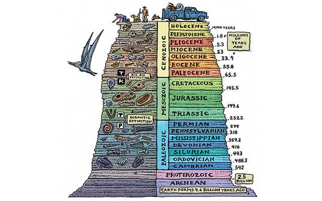 Terjadi Pada 2500 juta Tahun Yang Lalu