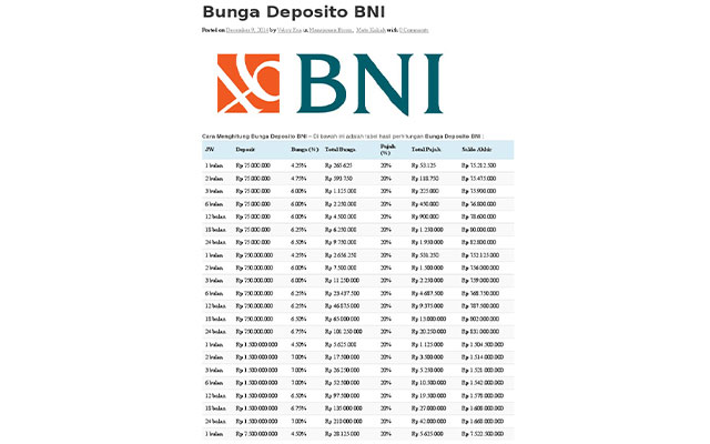 Suku Bunga Deposito BNI