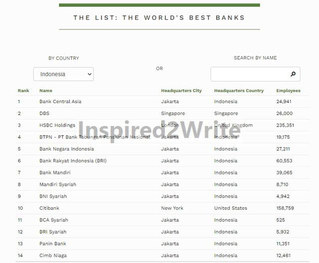 Peringkat Bank Terbaik di Indonesia Menurut Forbes