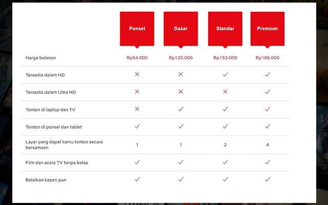 Biaya Berlangganan Netflix