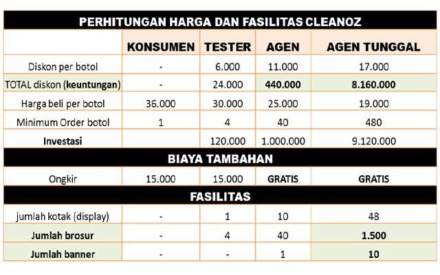 Cara Menjadi Agen Cleanoz