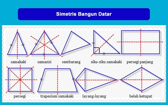 Apa Itu Bangun Datar Simetris