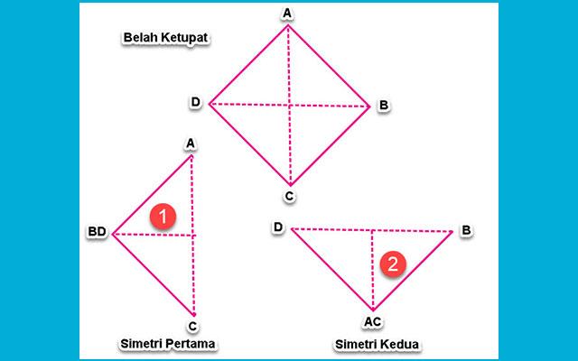 Jumlah Simetris Bangun Datar