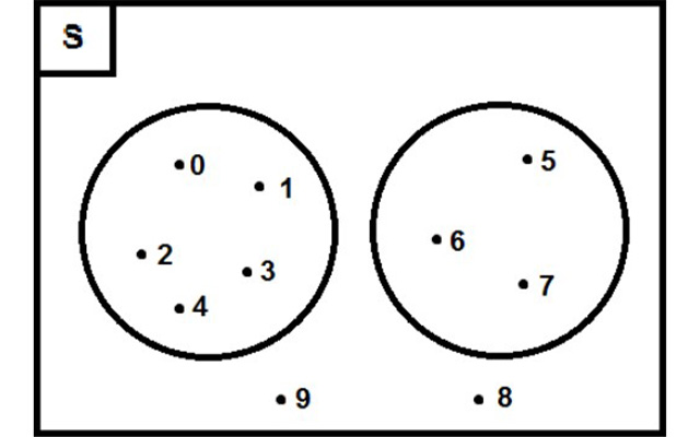 D. Pengertian Diagram Venn 1
