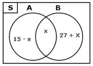 Perhatikan diagram Venn berikut